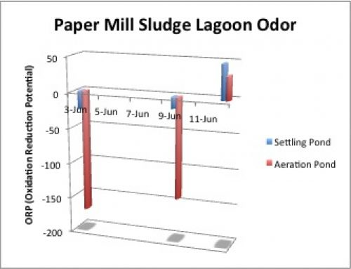 Paper Mill Lagoon Odor Reduced